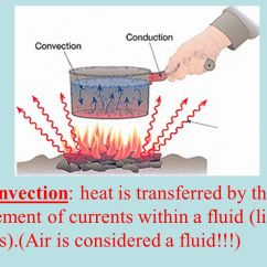 Heat Transfer Conduction Diagram Ba Falcon Audio Wiring Of Thermal Energy - Ppt Video Online Download