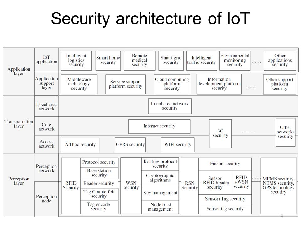 Security Of The Internet Of Things Perspectives And