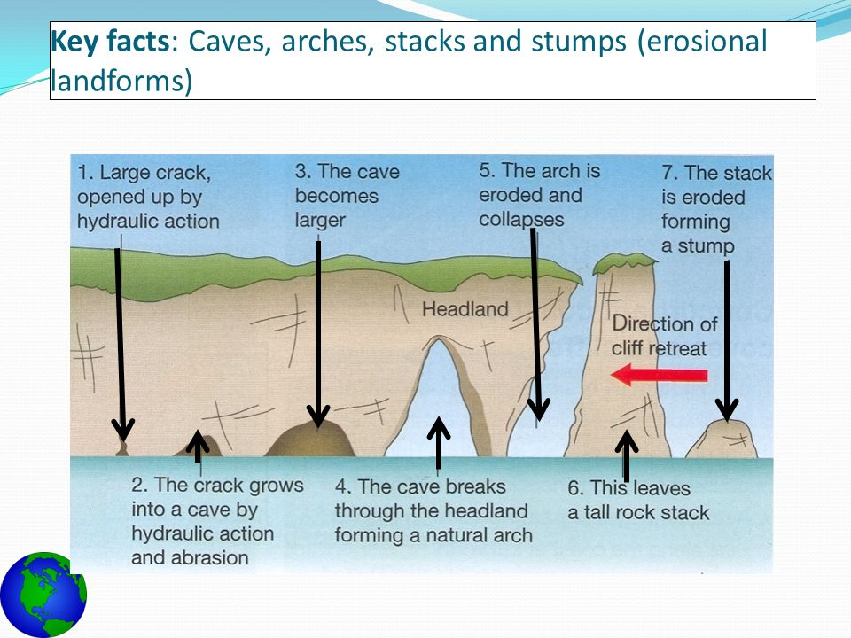 caves arches stacks and stumps diagram 3 pin plug wiring types