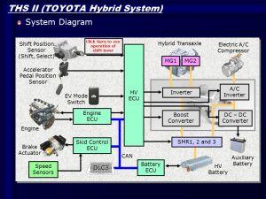 TOYOTA Hybrid Technology  ppt download