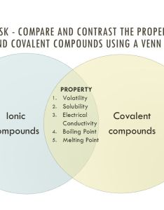 Ionic compound vs covalent venn diagram also juve rh cenitdelacabrera