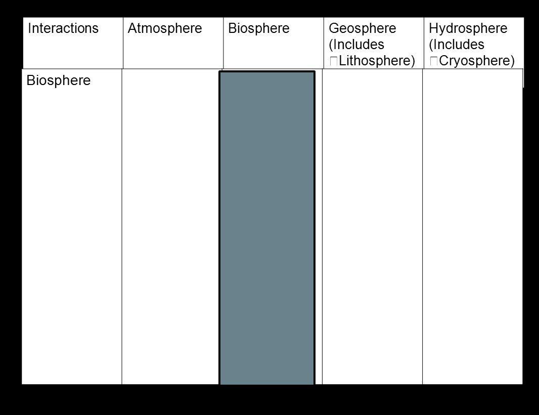 hydrosphere lithosphere atmosphere diagram simple light wiring video earth 39s systems ppt online download