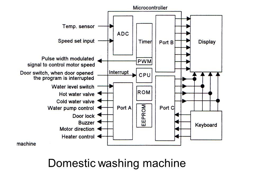 washing machine schematic