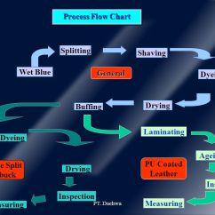 How To Make Process Flow Diagram 94 Ford Explorer Xlt Radio Wiring Pt.daehwa Leather Lestari - Ppt Download