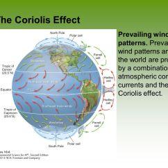 Global Wind Patterns Diagram 84 Virago Wiring Worksheet Grass Fedjp