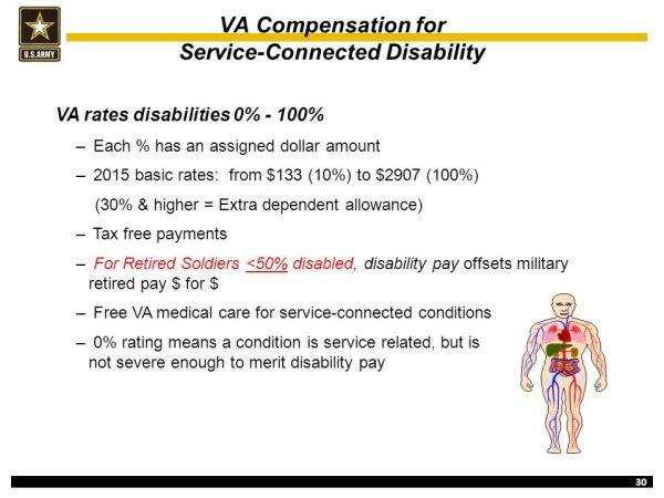 Do I Qualify For Va Disability Compensation Veterans - MVlC