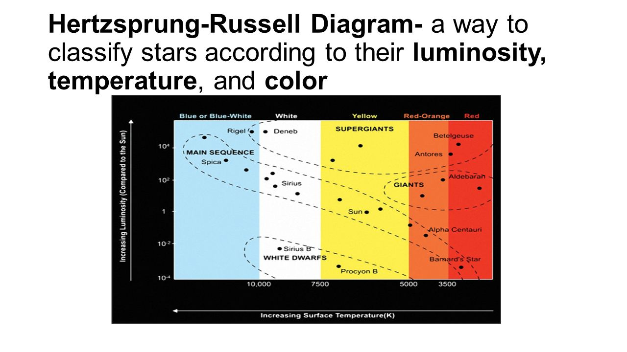 hr diagram colorful wiring diagrams  hight resolution of 8 8 a and b  components the universe and the sun ppt download