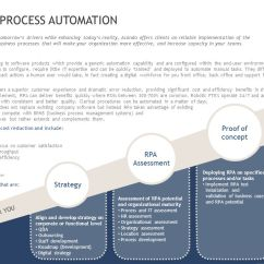 Employee Life Cycle Diagram Mazda Bt 50 Stereo Wiring Rpa – Robotic Process Automation - Ppt Download