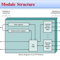 Computer Ports Diagram Bathroom Light Extractor Fan Wiring Modules Architecture Chapter 7 Input Output Ppt Video Online I O