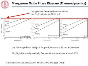 Flame Synthesized Nanomaterials for Supercapacitor