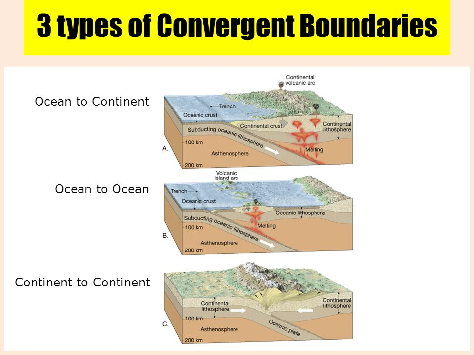 Continental Convergent Plate Boundary Diagram