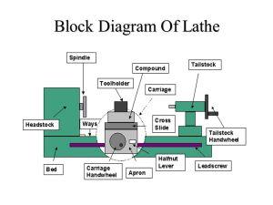 LATHE MACHINE  ppt video online download