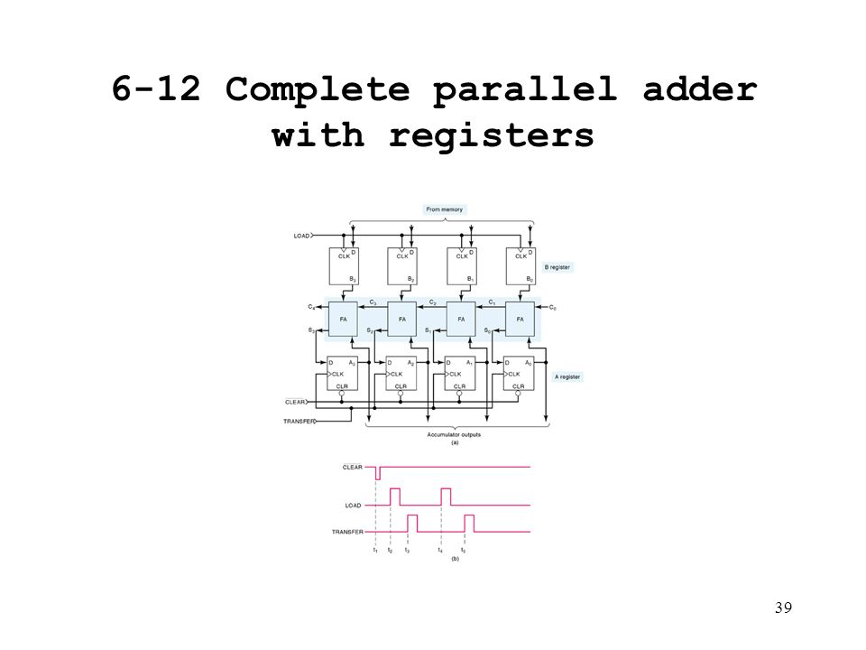 Chapter 6. Digital Arithmetic: Operations and Circuits