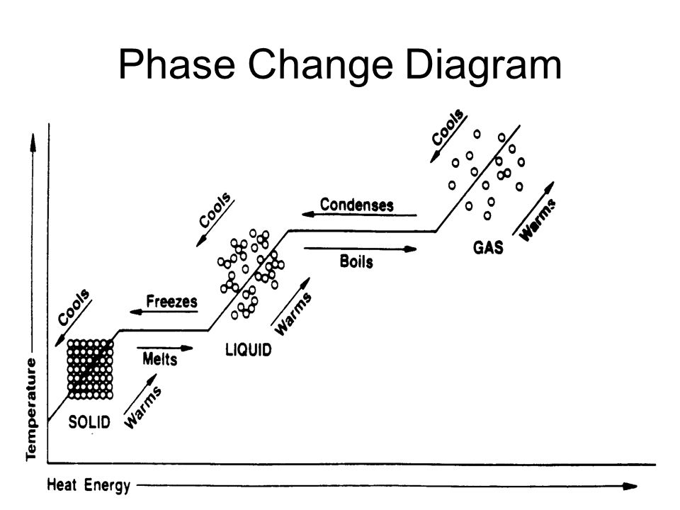 what causes particles of matter to change phase