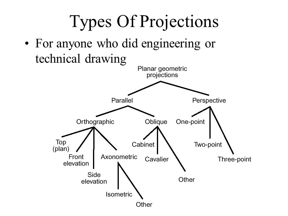 famous online engineering drawing tools images