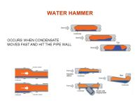 Water Hammer In Steam Pipes - Acpfoto