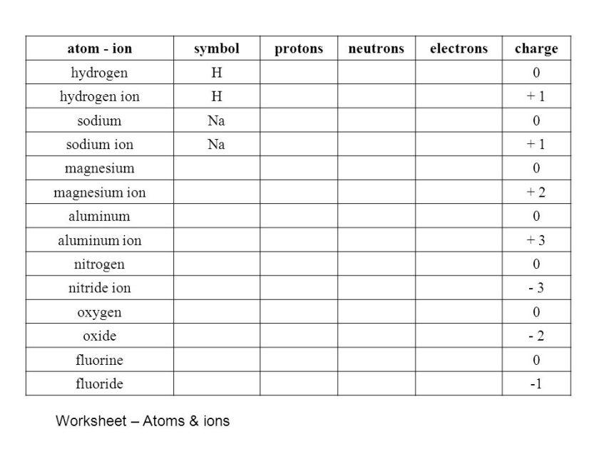 Periodic Table Aluminum Protons Neutrons Electrons – Protons Neutrons and Electrons Worksheet