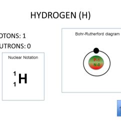 Bohr Diagram For Boron Classification Of Plant Kingdom With Using The Main Group Elements Periodic Table To Draw Bohr-rutherford Diagrams He Ppt Download