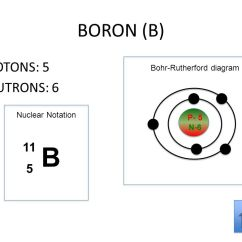 Bohr Rutherford Diagram Of Helium Cycle Abuse Using The Main Group Elements Periodic Table To Draw Bohr-rutherford Diagrams He Ppt Download