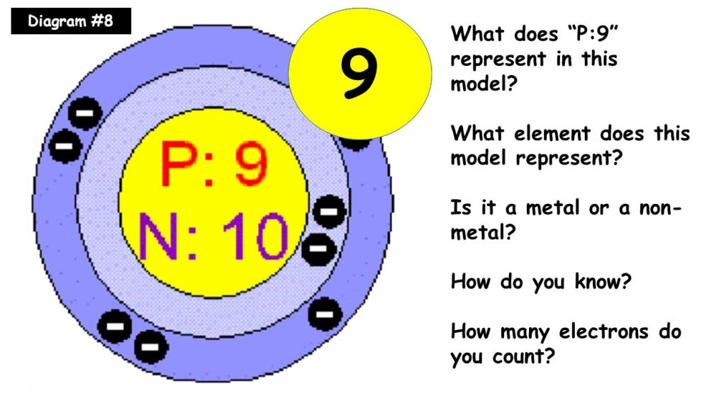 medium resolution of bohr model gallery ppt video online download bohr diagram for argon bohr diagram for fluorine