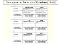 Connotation Vs Denotation Worksheet. Worksheets ...