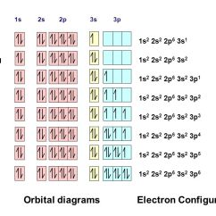Orbital Diagram For Boron Wiring Ac Split Electron Configuration - Ppt Video Online Download