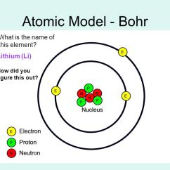 Bohr Diagram For Lithium Can Light Wiring Chapter 3 Atoms & The Periodic Table - Ppt Video Online Download