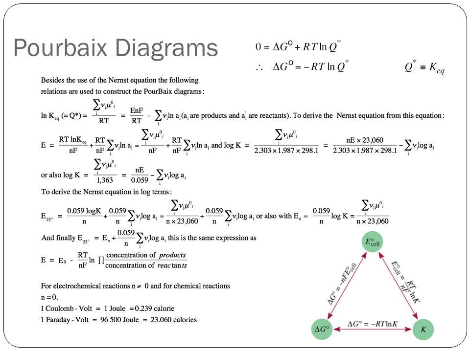 how to construct a pourbaix diagram troy bilt bronco transmission belt electrochemistry mae ppt video online download