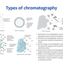 What Is An Affinity Diagram Telephone Network Layout Experiments In Analytical Chemistry - Ppt Video Online Download