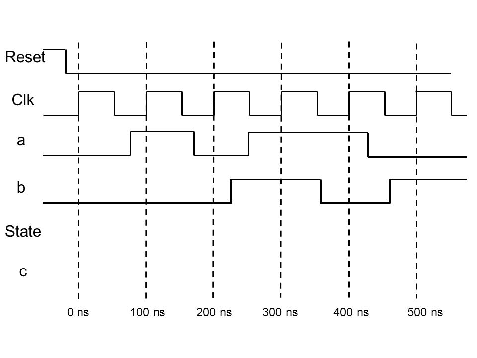 Algorithmic State Machine (ASM) Charts: VHDL Code & Timing