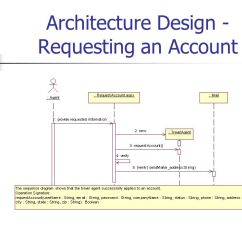 3 Tier Internet Architecture Diagram Tooth Number Online Hotel Reservation System - Ppt Download