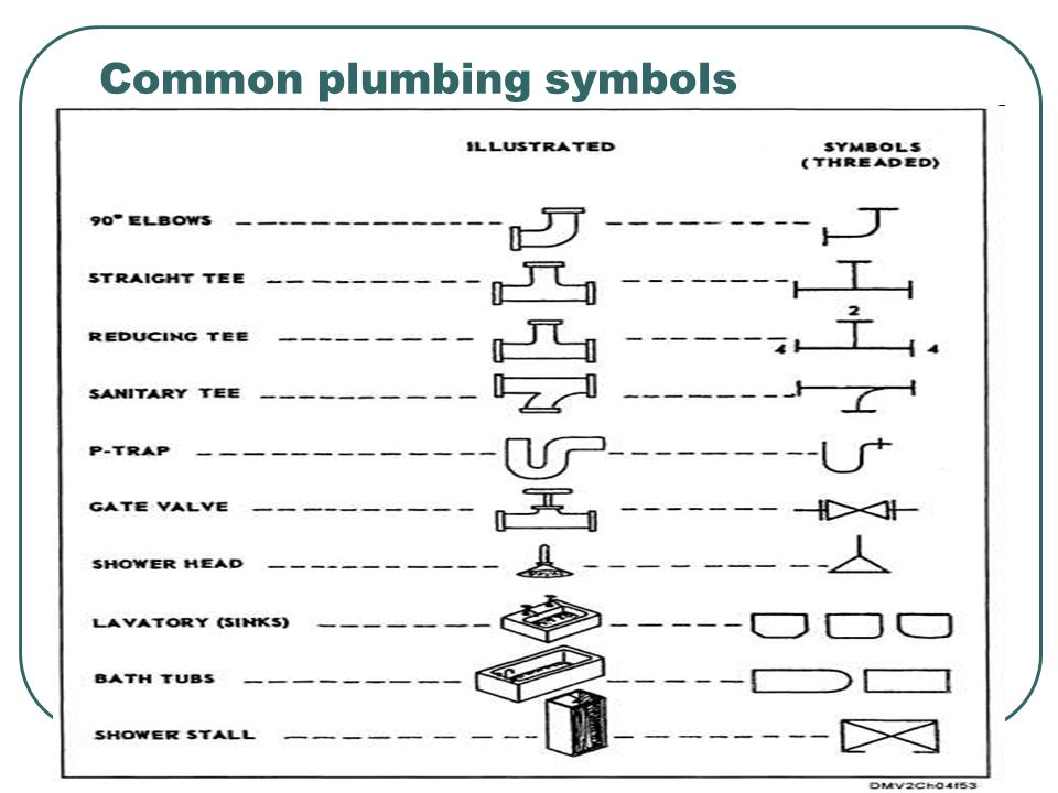 How Read Isometric Pipe Drawings