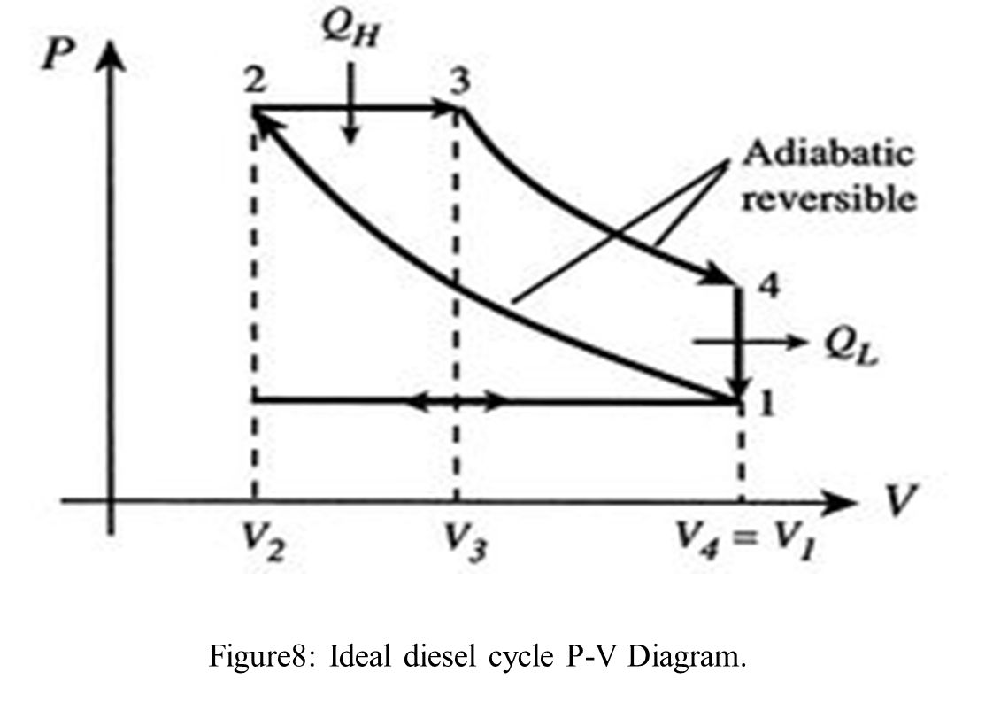 pv and ts diagram of diesel cycle cat5e ethernet wiring lecture ppt download