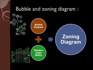Bubble and zoning diagram  ppt video online download