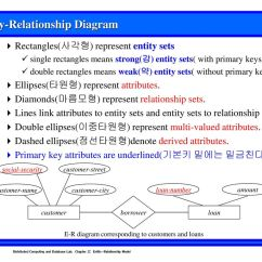 Composite Key In Er Diagram Wiring Toro 212h Chapter 2 Entity Relationship Model 객체 관계 모델 Ppt Download