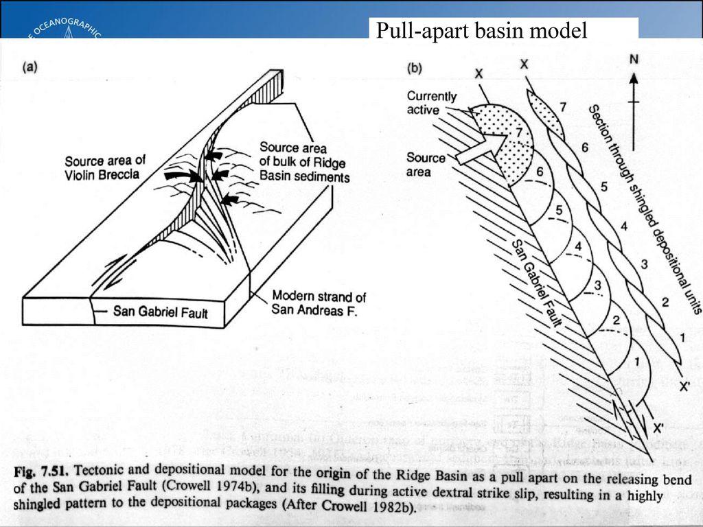strike slip fault block diagram wiring for ramsey winch basins tularosa basin 2017