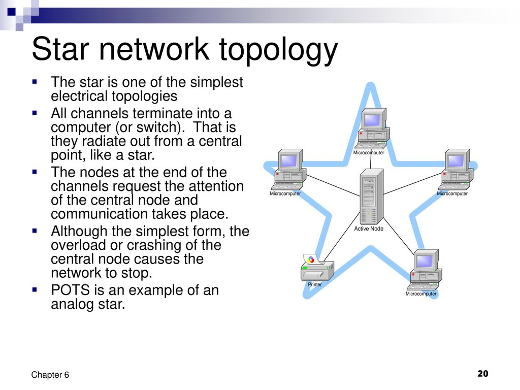 star bus network topology diagram whole house fan wiring networks by and protocols ppt download