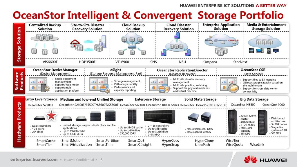 Huawei OceanStor S2200T Presales Specialist Training  ppt download