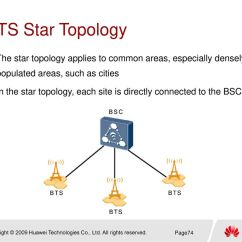 Advantages And Disadvantages Of Star Topology Diagram 4 Pin Wiring Dual Mode Bts3900 Hardware Structure Ppt Download