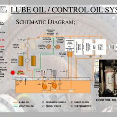 Lube Oil System Diagram Marine Dual Battery Wiring In The Name Of Allah Beneficent Merciful Ppt