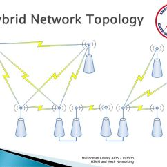 Hybrid Network Topology Diagram Daisy Chain Electrical Wiring Introduction To Hsmm And Mesh Networking Ppt Video