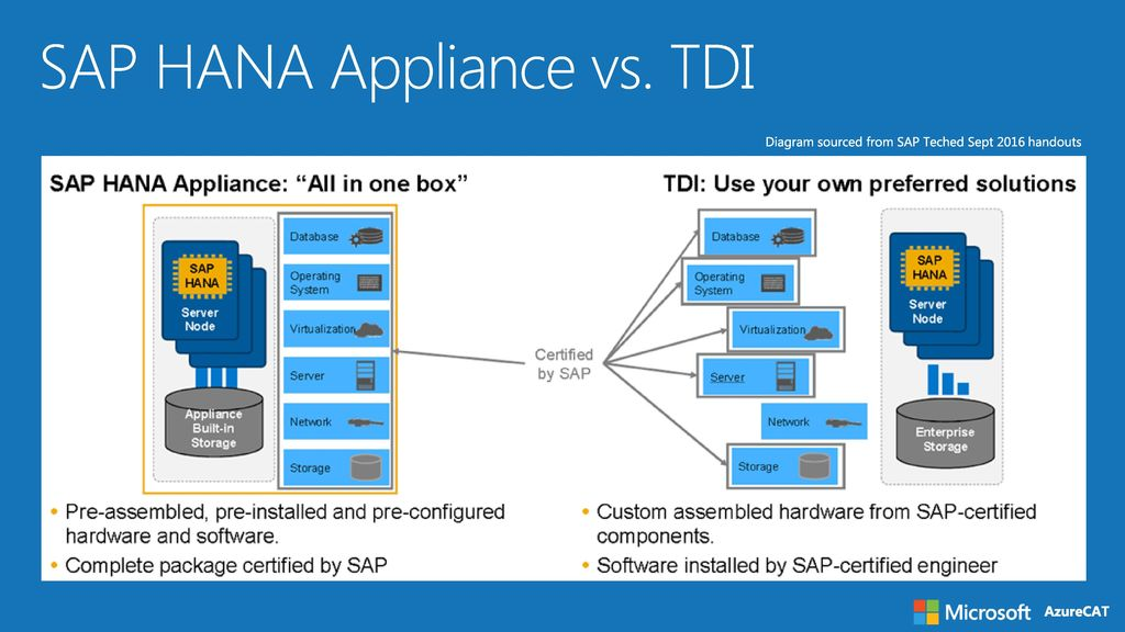 sap business one architecture diagram square d qo load center wiring on azure technical overview - ppt download