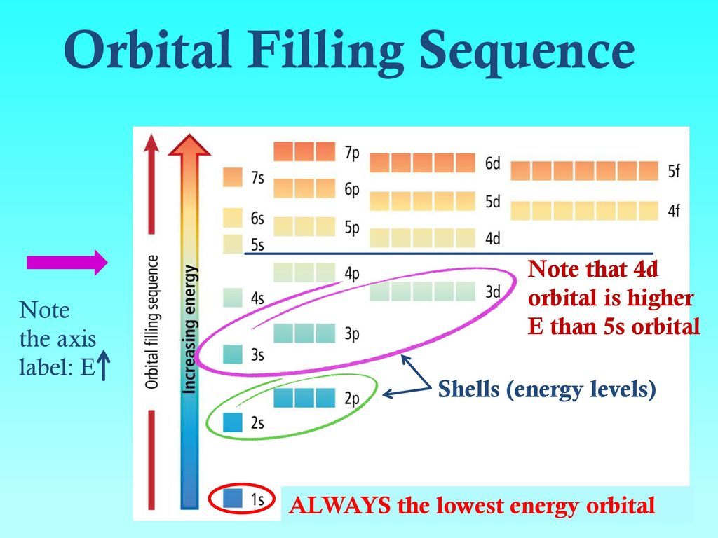 energy level diagram of co marathon 2 hp motor wiring electrons in atoms bohr orbits vs electron cloud orbitals