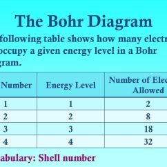 Number For Nickel Shell Diagram 2005 Gmc Stereo Wiring Electrons In Atoms Bohr Orbits Vs Electron Cloud Orbitals