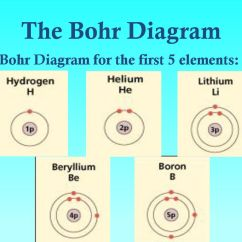 Bohr Diagram For All Elements World War 1 Trench Electrons In Atoms Orbits Vs Electron Cloud Orbitals