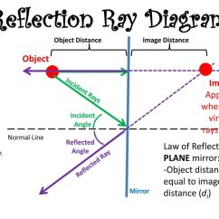 Reflection Ray Diagram Ks3 Solar Charge Controller Connection Aim What Is A Wave And How Do We Measure Describe