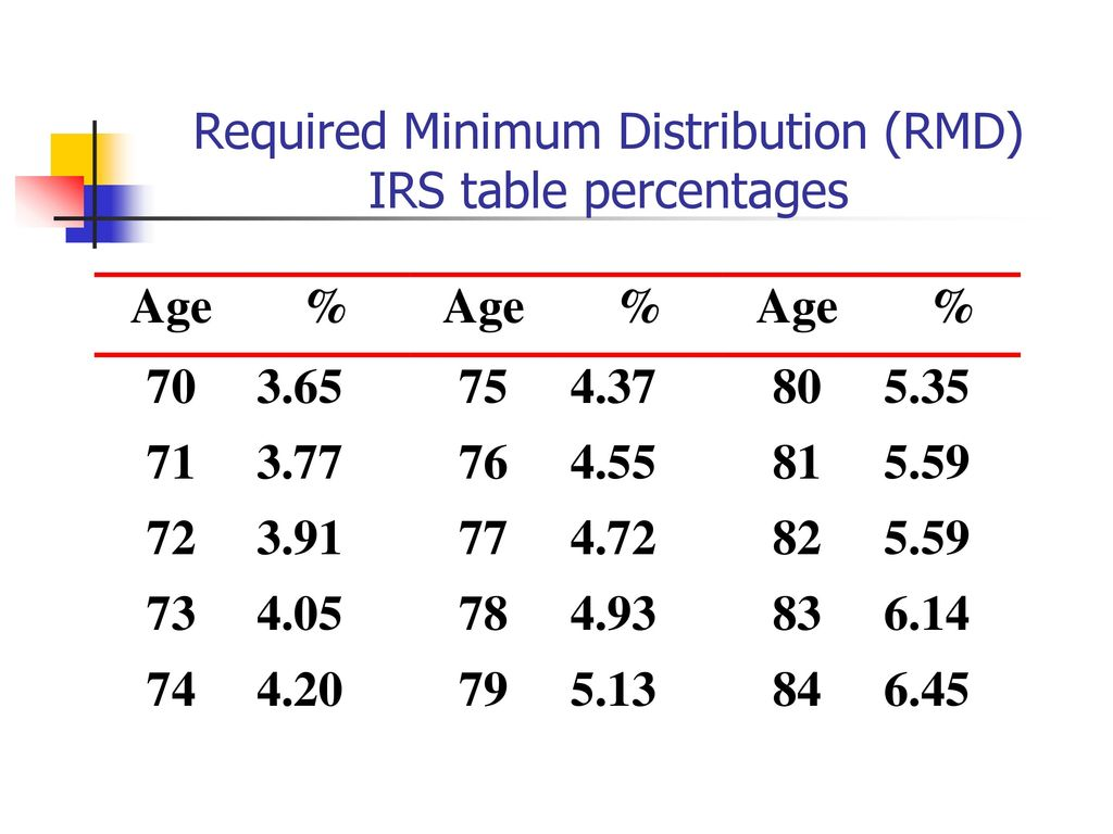 Rmd Table 2018 Percentage Awesome Home