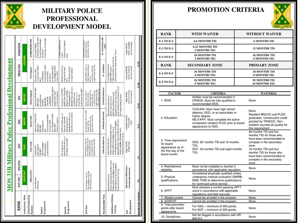 Army Promotion Point Worksheet