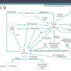 What Is Data Flow Diagram Level 0 Blank Earth S Interior The Production Cycle Chapter Ppt Download