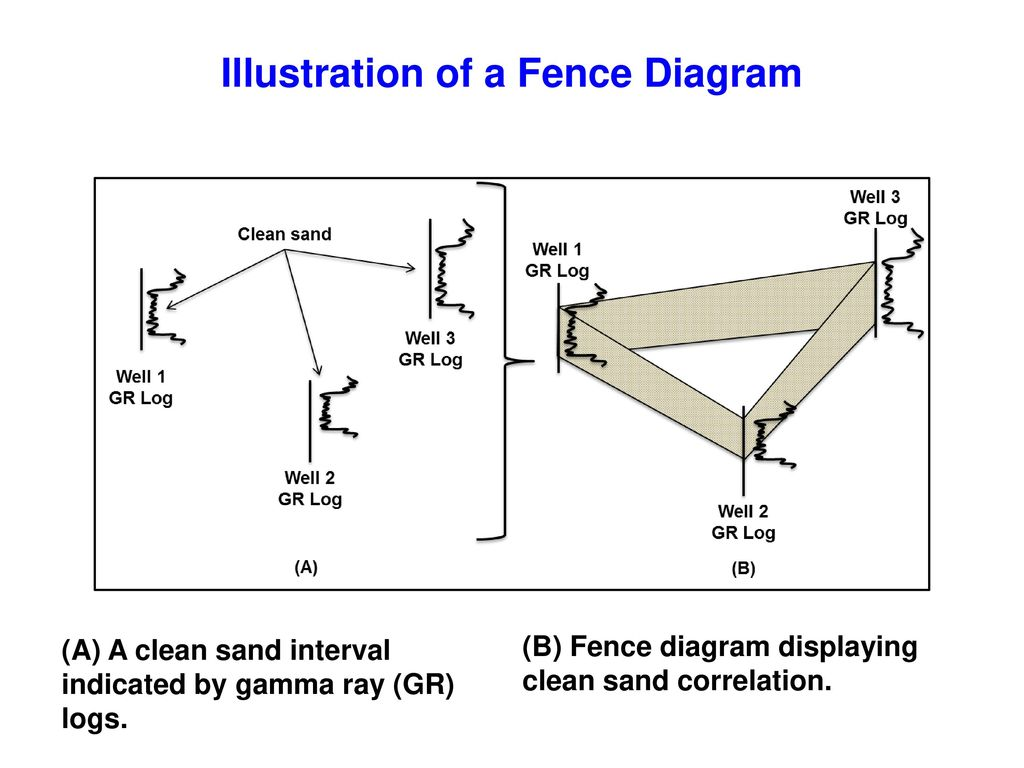 fence diagram geology honeywell zone valves wiring instructor  2017 john r fanchi ppt download